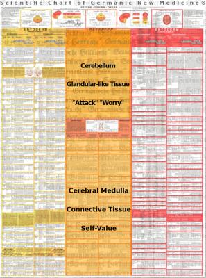 Diagnostic Chart Mesoderm